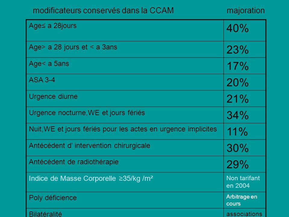 modificateurs conservés dans la CCAM majoration