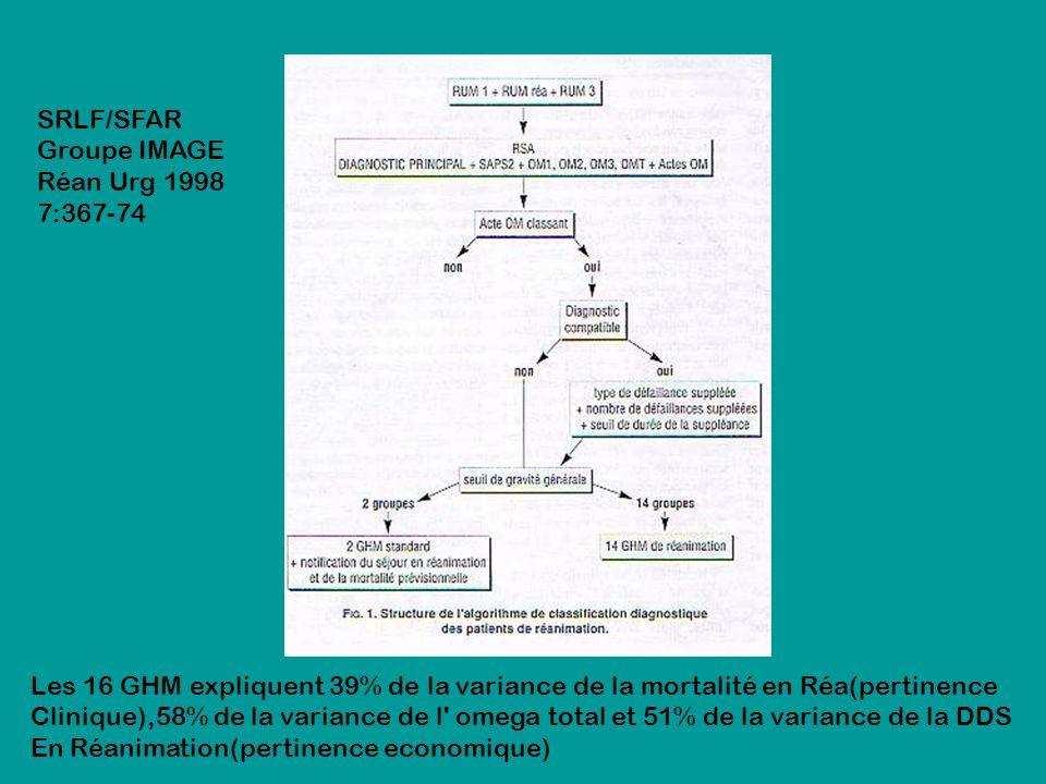 SRLF/SFAR Groupe IMAGE. Réan Urg 1998. 7:367-74. Les 16 GHM expliquent 39% de la variance de la mortalité en Réa(pertinence.