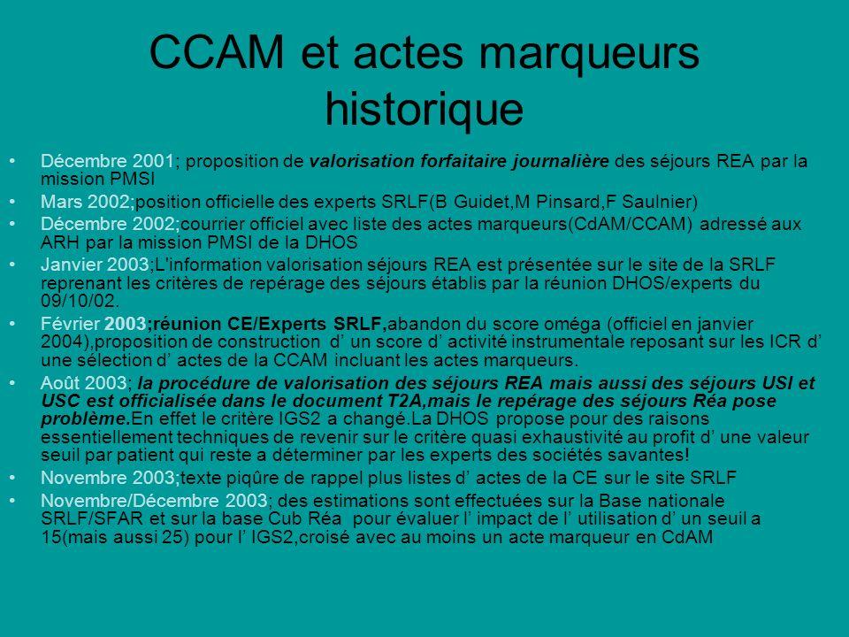 CCAM et actes marqueurs historique