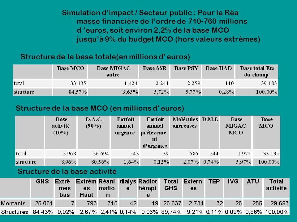 Simulation d'impact / Secteur public : Pour la Réa