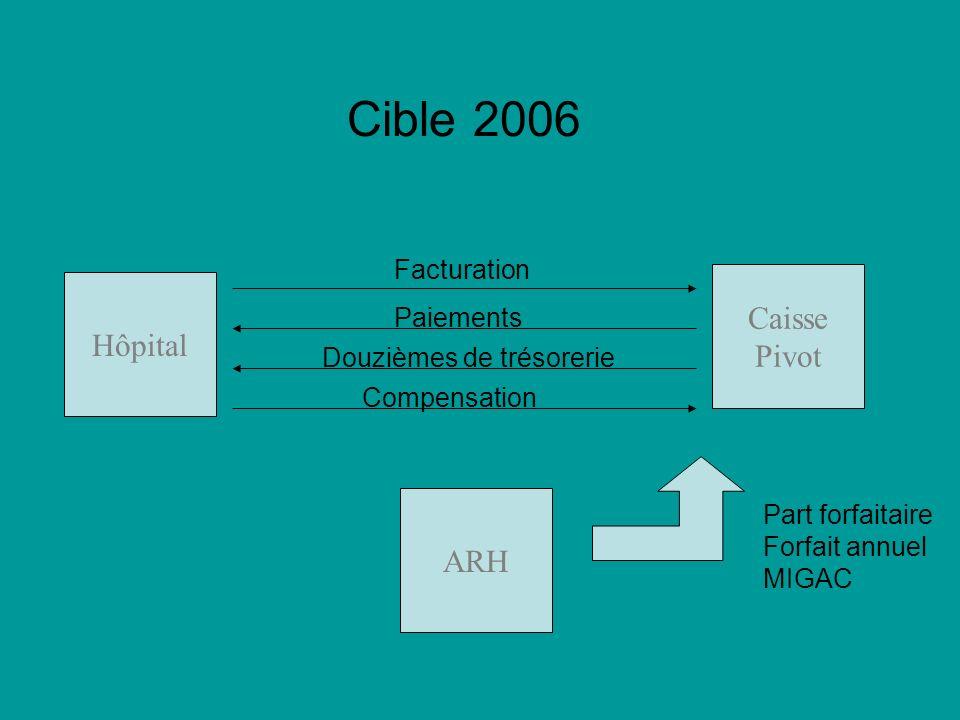 Cible 2006 Caisse Hôpital Pivot ARH Facturation Paiements