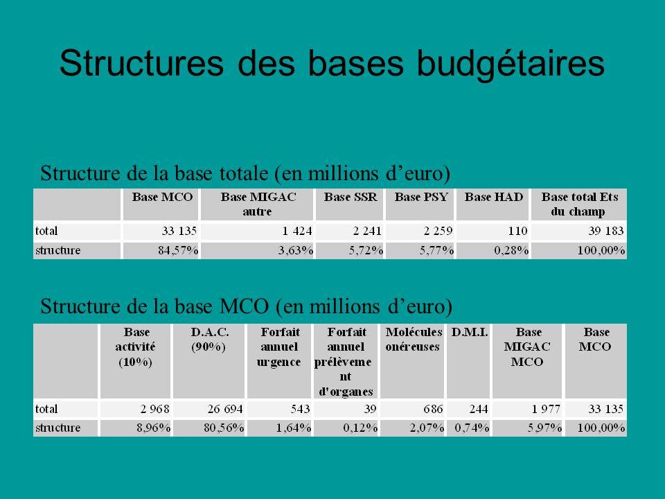Structures des bases budgétaires