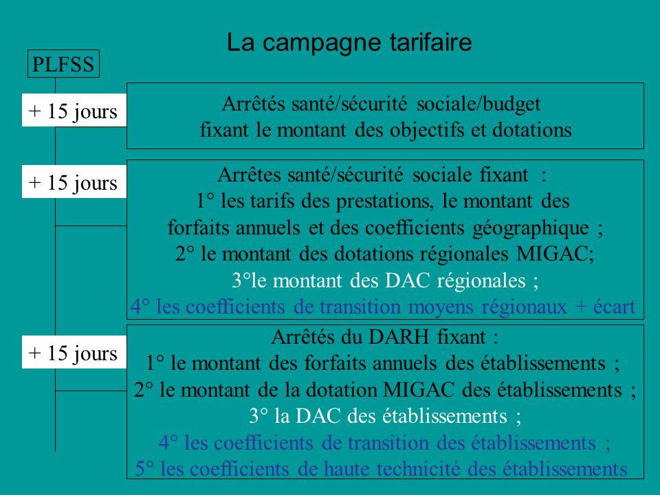 La campagne tarifaire PLFSS Arrêtés santé/sécurité sociale/budget