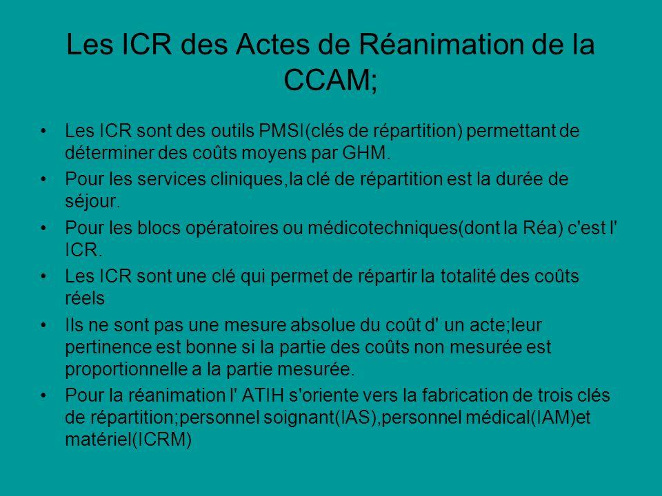 Les ICR des Actes de Réanimation de la CCAM;
