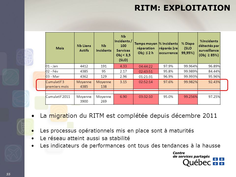 RITM: EXPLOITATION Mois. Nb Liens Actifs. Nb Incidents. Nb Incidents / 100 Services Obj < 3,5 (SLO)