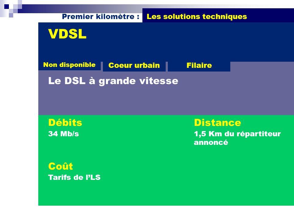 VDSL Le DSL à grande vitesse Débits Distance Coût