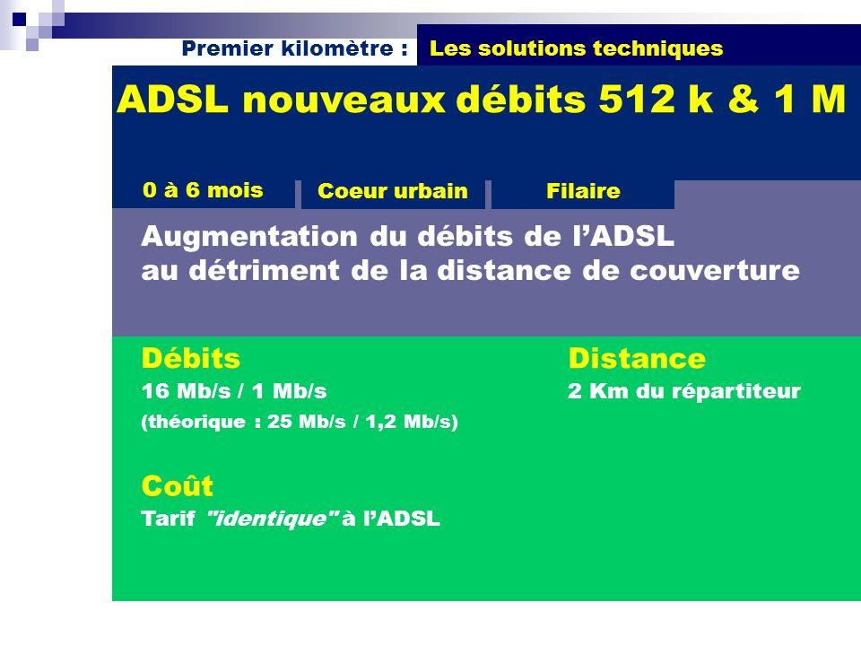 ADSL nouveaux débits 512 k & 1 M
