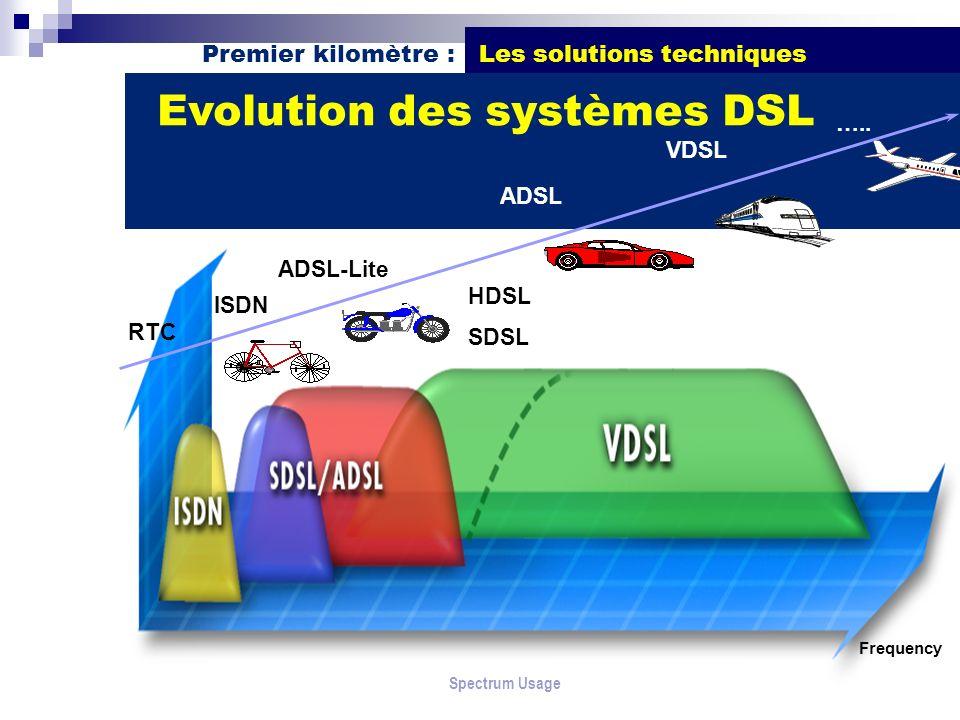 Evolution des systèmes DSL