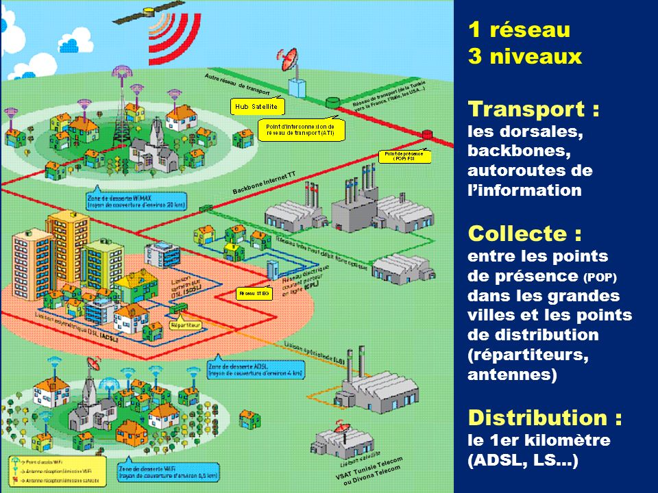 1 réseau 3 niveaux Transport : Collecte : Distribution : les dorsales,