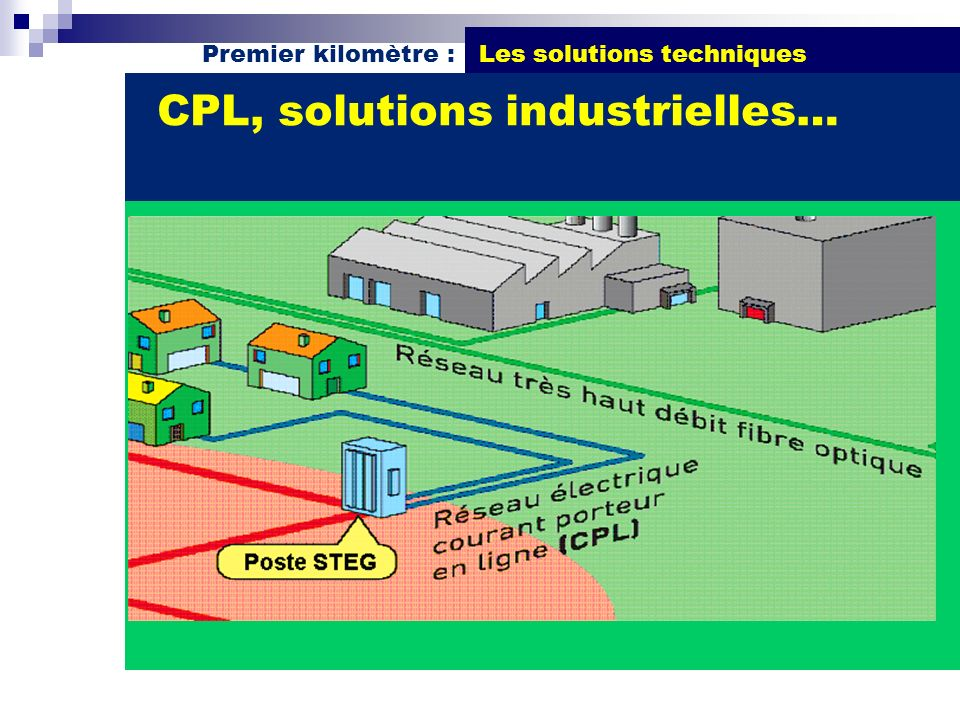 CPL, solutions industrielles…
