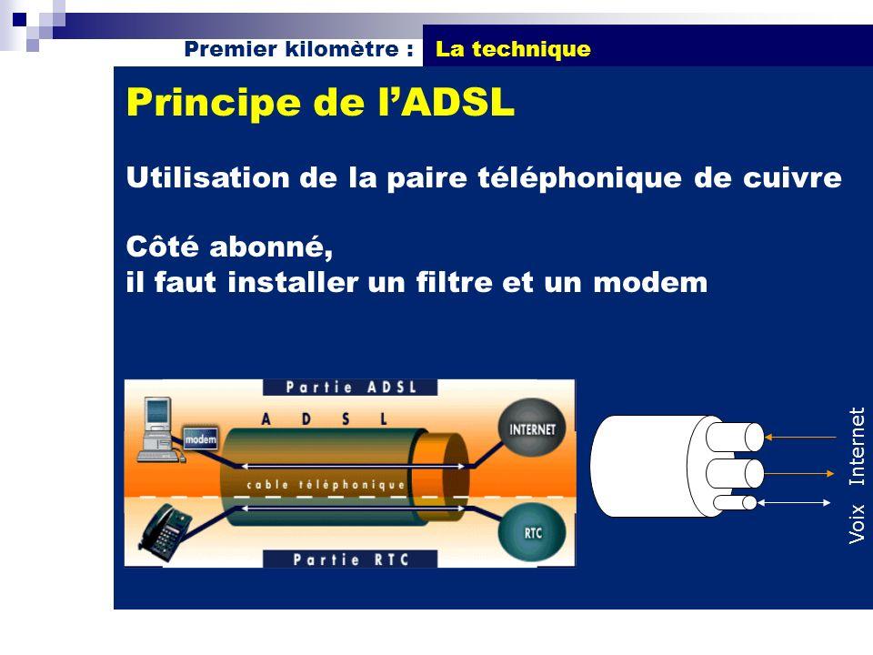 Principe de l'ADSL Utilisation de la paire téléphonique de cuivre