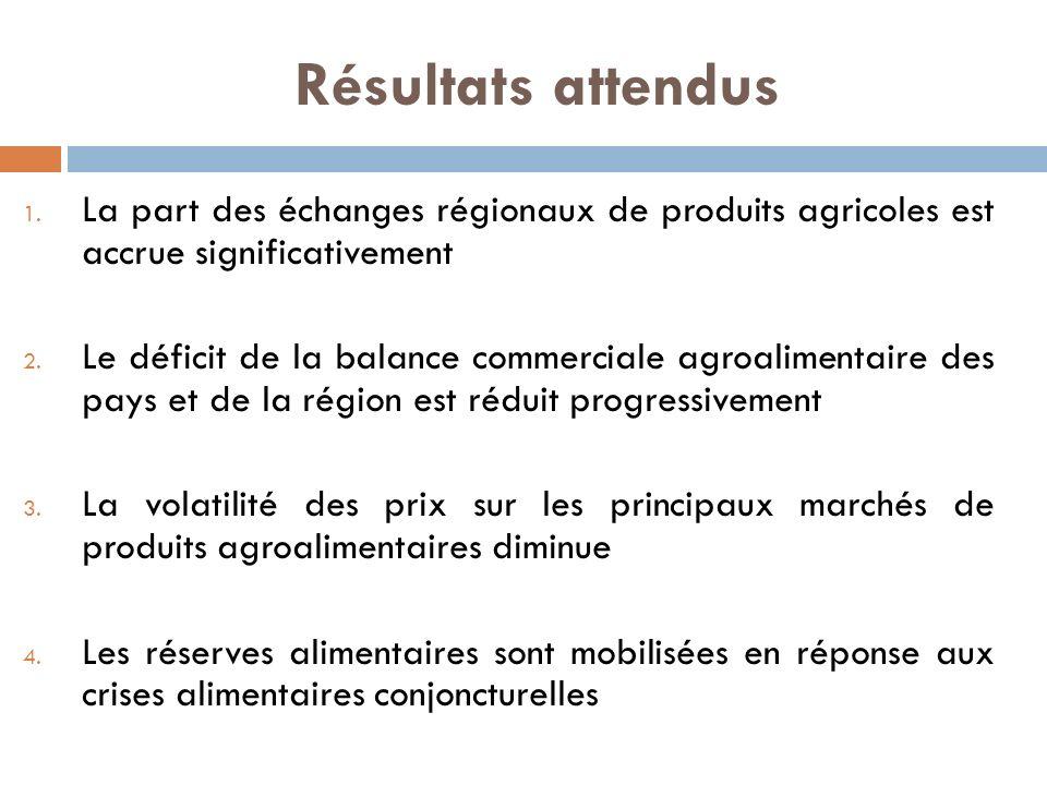 Résultats attendus La part des échanges régionaux de produits agricoles est accrue significativement.
