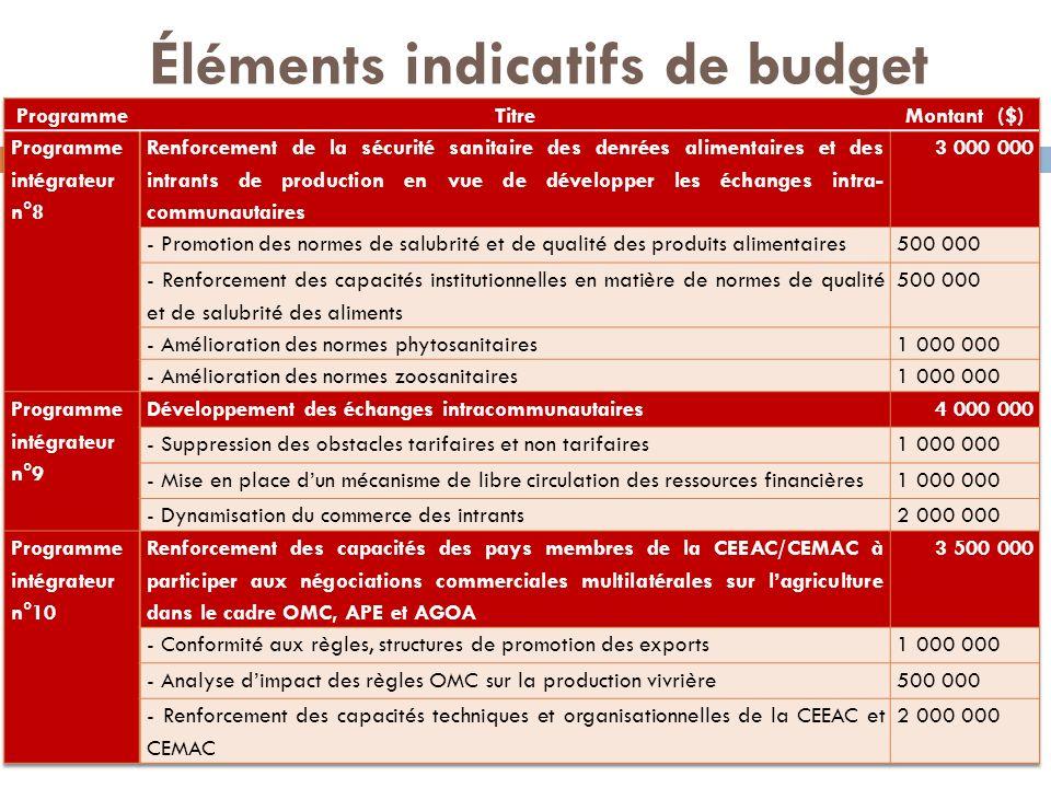 Éléments indicatifs de budget