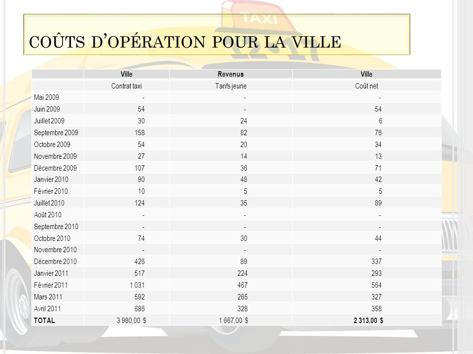 coûts d'opération pour la ville