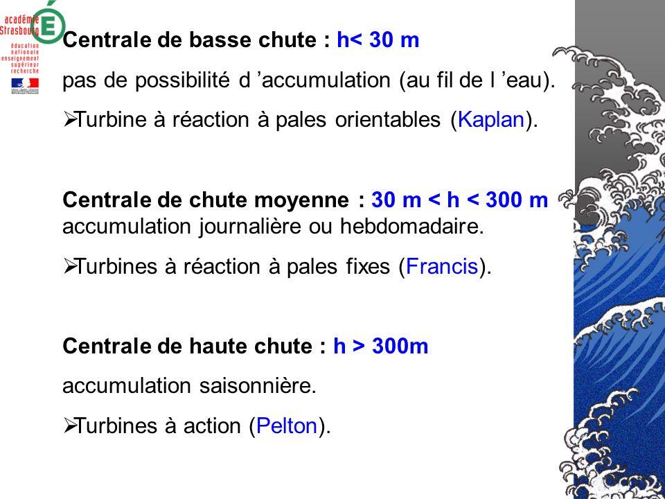 Centrale de basse chute : h< 30 m