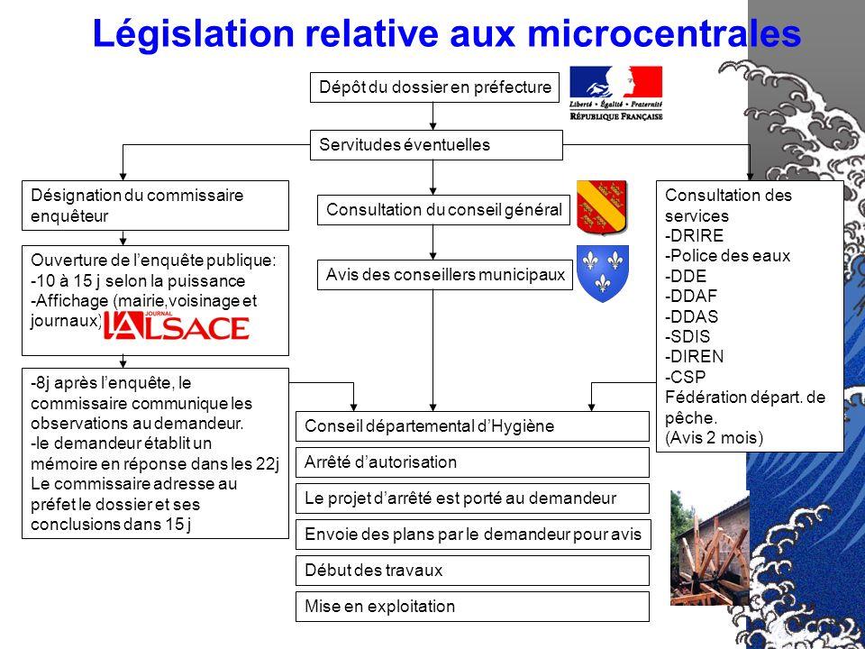 Législation relative aux microcentrales