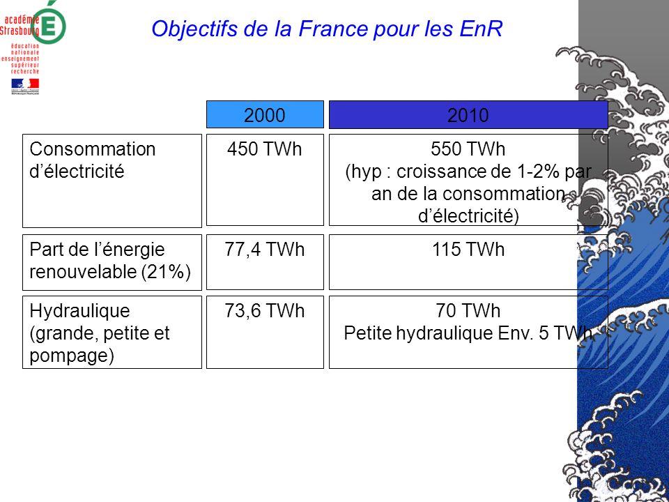 Objectifs de la France pour les EnR