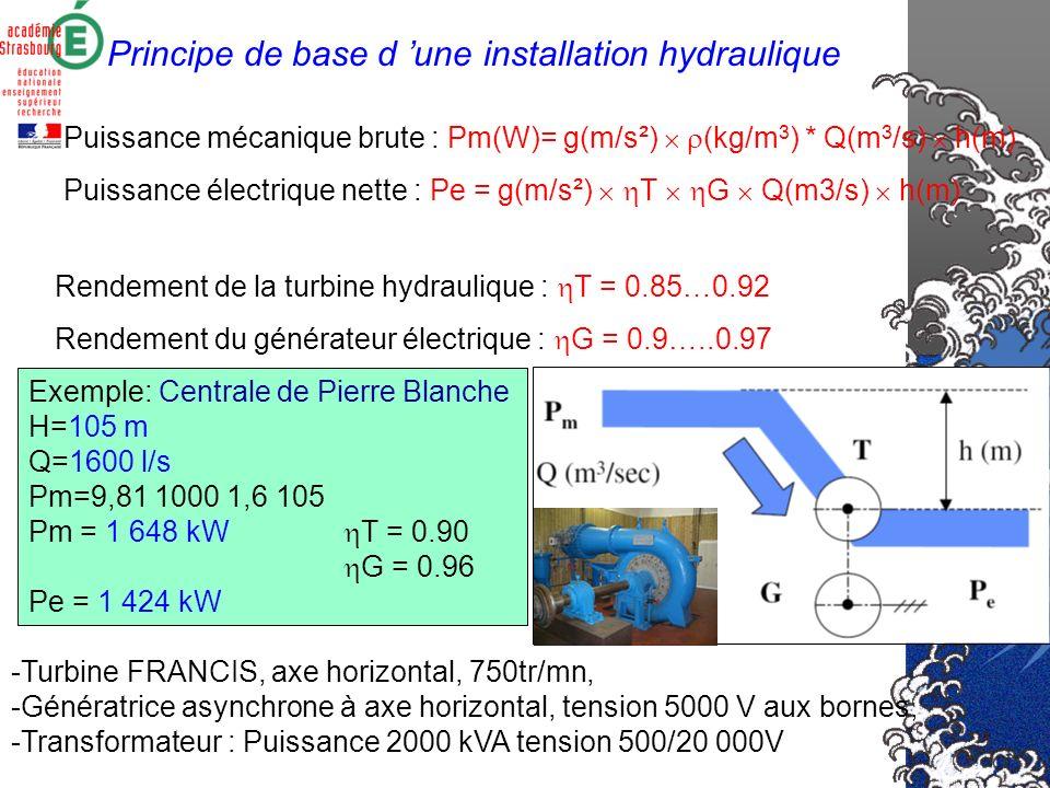 Principe de base d 'une installation hydraulique