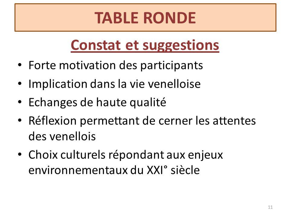 Constat et suggestions