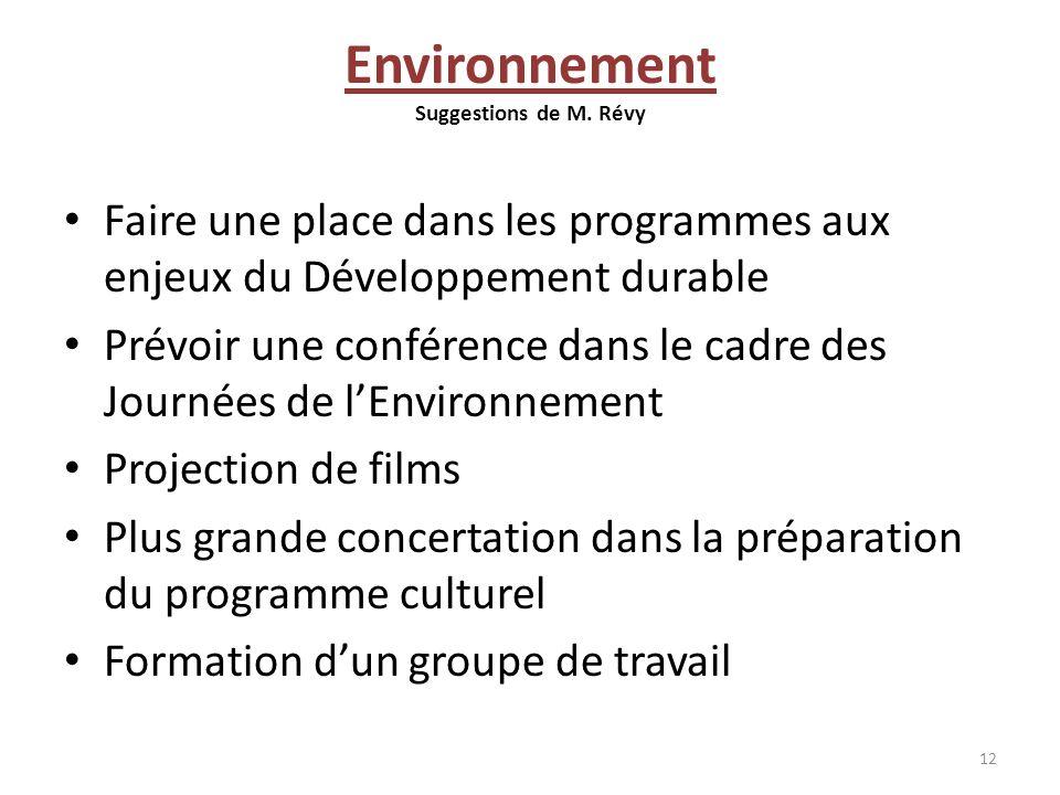 Environnement Suggestions de M. Révy