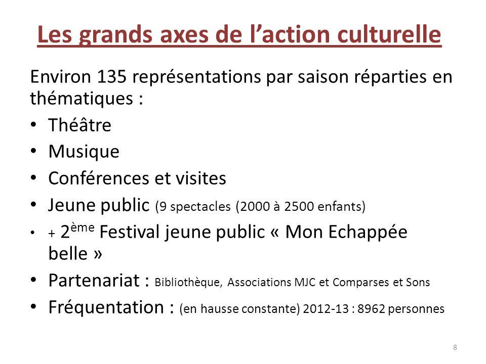Les grands axes de l'action culturelle