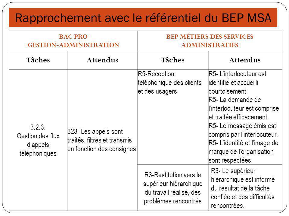 GESTION-ADMINISTRATION BEP MÉTIERS DES SERVICES ADMINISTRATIFS