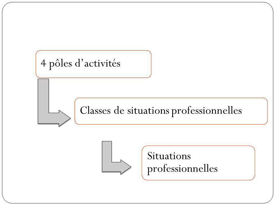Classes de situations professionnelles