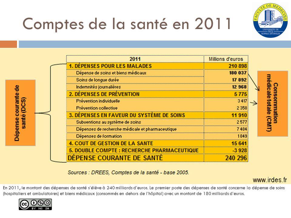 Comptes de la santé en 2011
