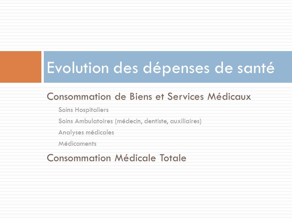 Evolution des dépenses de santé