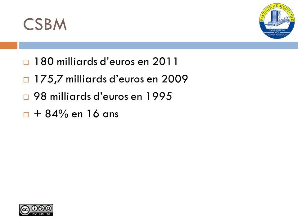 CSBM 180 milliards d'euros en 2011 175,7 milliards d'euros en 2009
