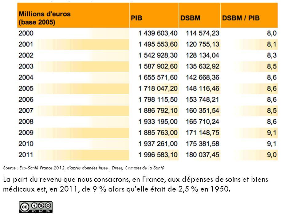 Source : Eco-Santé France 2012, d après données Insee ; Drees, Comptes de la Santé