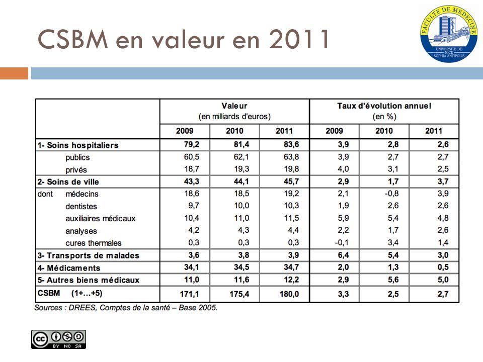 CSBM en valeur en 2011