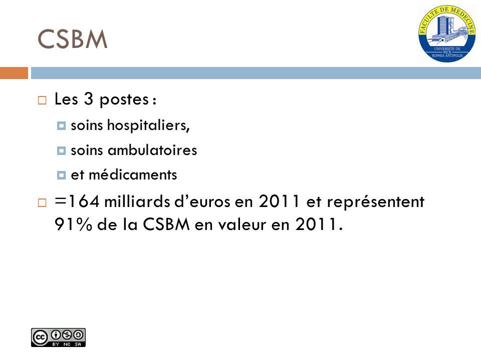 CSBM Les 3 postes : soins hospitaliers, soins ambulatoires. et médicaments.