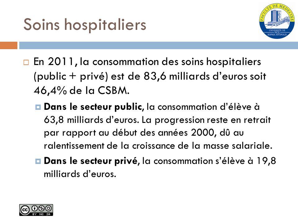 Soins hospitaliers En 2011, la consommation des soins hospitaliers (public + privé) est de 83,6 milliards d'euros soit 46,4% de la CSBM.
