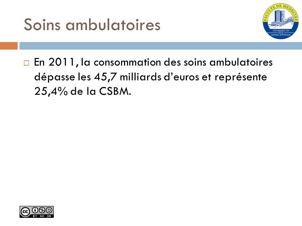 Soins ambulatoires En 2011, la consommation des soins ambulatoires dépasse les 45,7 milliards d'euros et représente 25,4% de la CSBM.