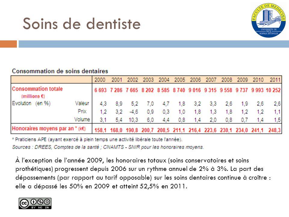 Soins de dentiste À l'exception de l'année 2009, les honoraires totaux (soins conservatoires et soins.
