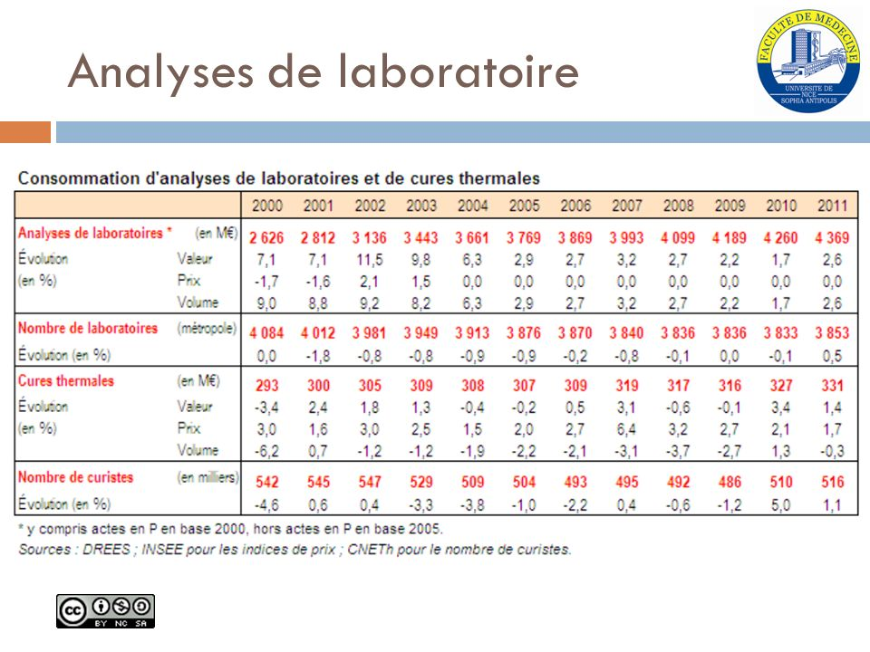 Analyses de laboratoire