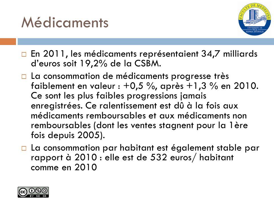 Médicaments En 2011, les médicaments représentaient 34,7 milliards d'euros soit 19,2% de la CSBM.
