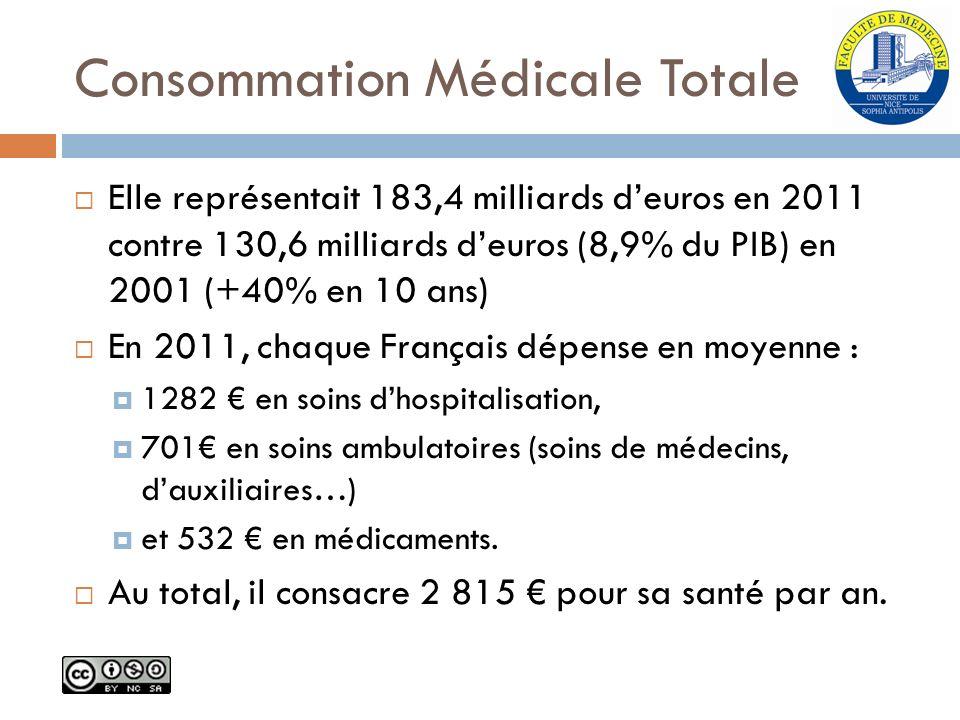 Consommation Médicale Totale