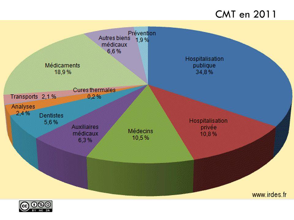 CMT en 2011