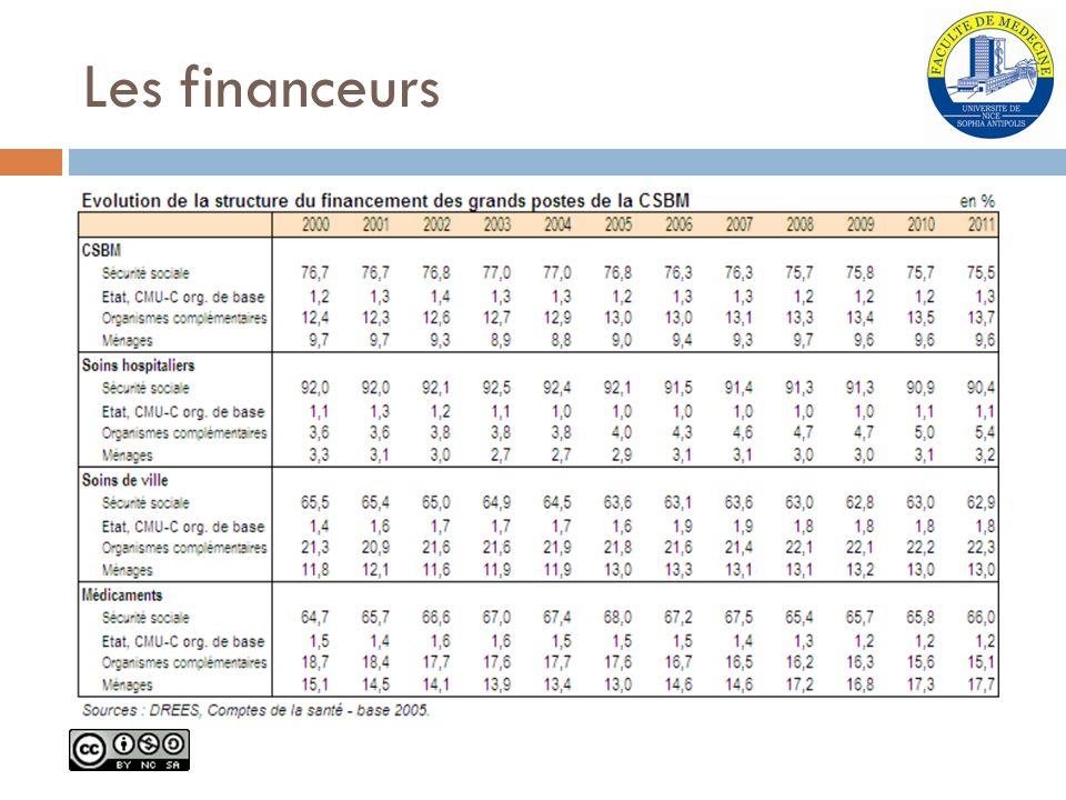 Les financeurs