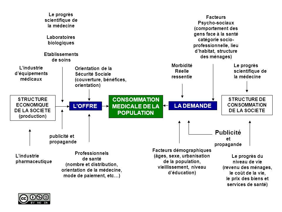 Publicité CONSOMMATION MEDICALE DE LA POPULATION L'OFFRE LA DEMANDE