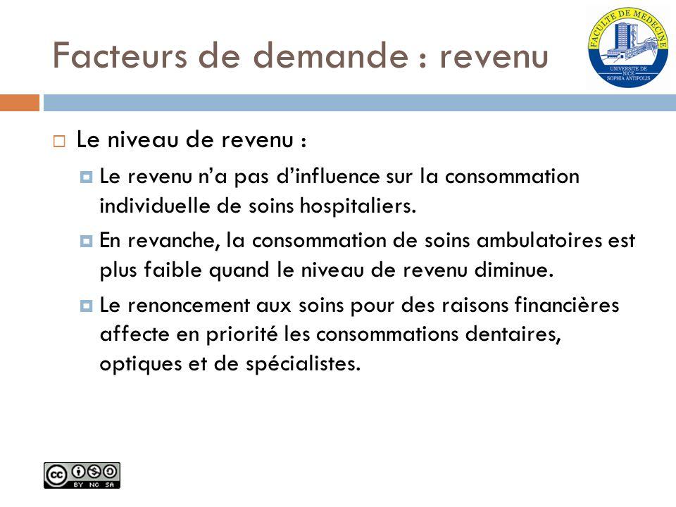 Facteurs de demande : revenu