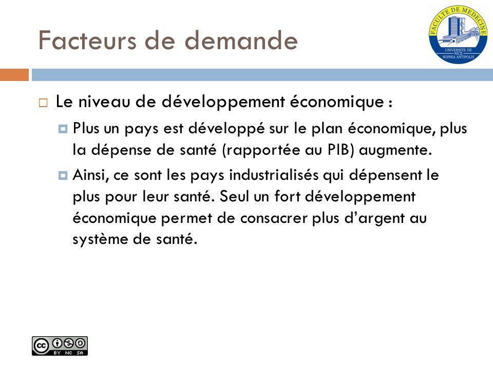 Facteurs de demande Le niveau de développement économique :