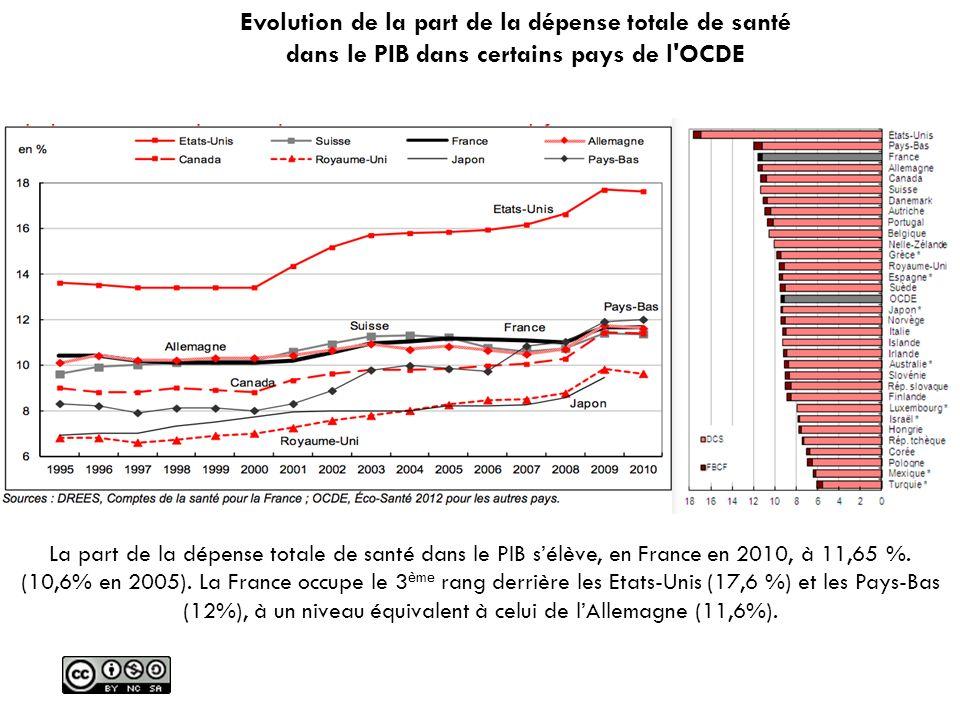 Evolution de la part de la dépense totale de santé dans le PIB dans certains pays de l OCDE