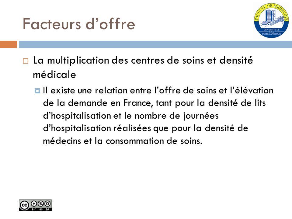 Facteurs d'offre La multiplication des centres de soins et densité médicale.