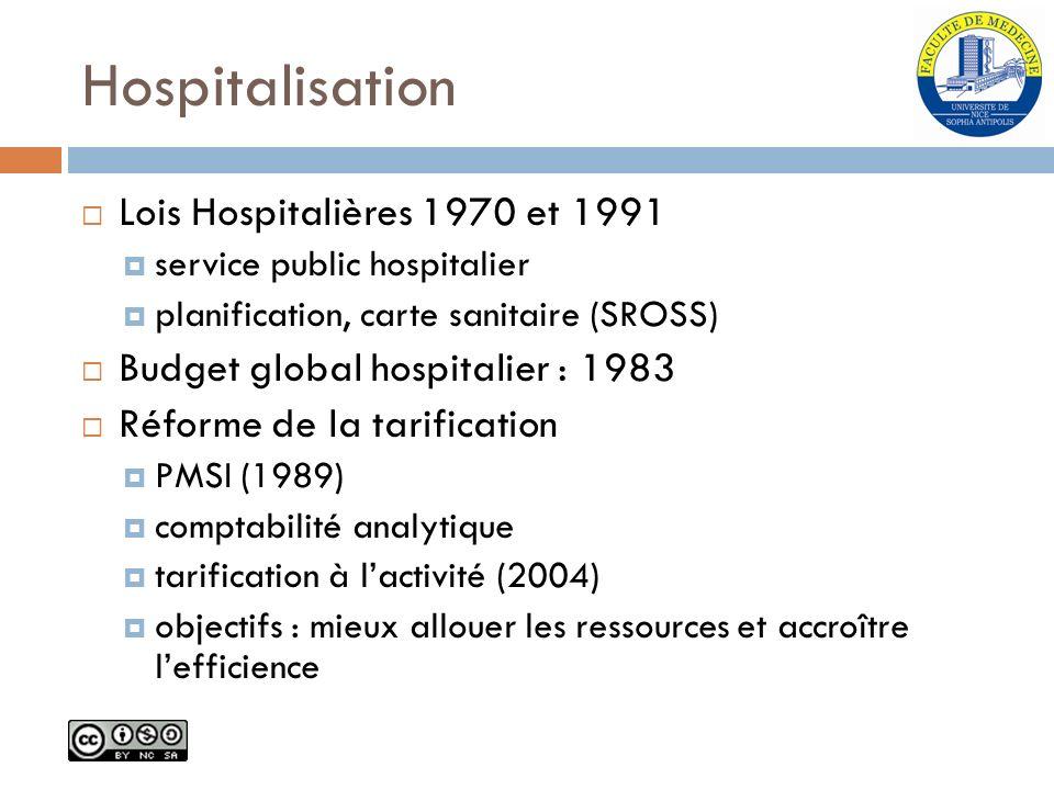 Hospitalisation Lois Hospitalières 1970 et 1991