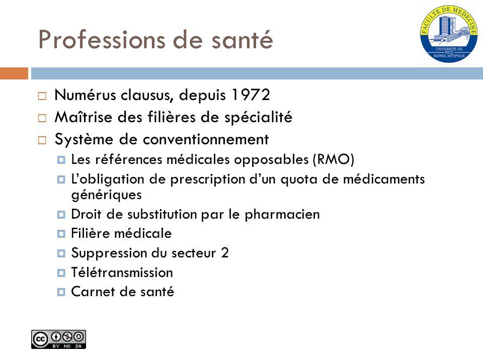 Professions de santé Numérus clausus, depuis 1972