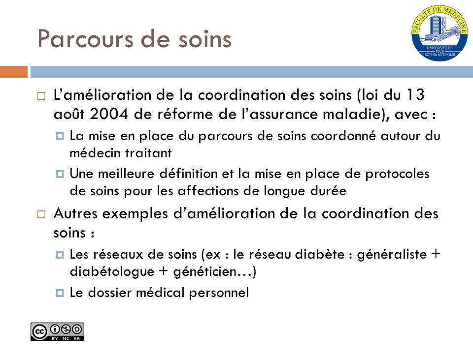 Parcours de soins L'amélioration de la coordination des soins (loi du 13 août 2004 de réforme de l'assurance maladie), avec :