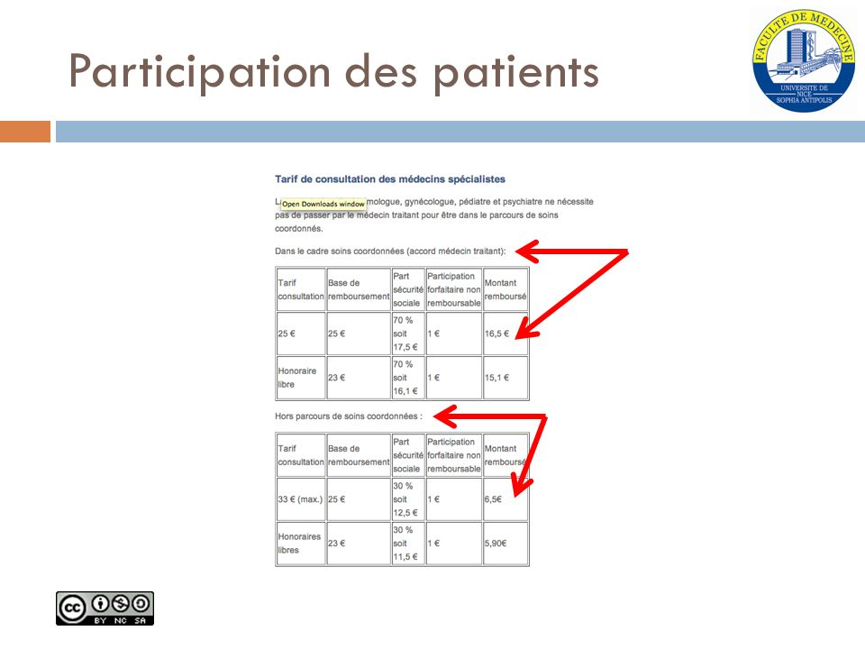 Participation des patients
